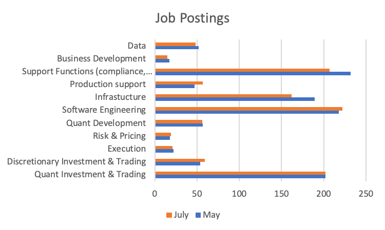 Hiring landscape across quant investment May – July 2020