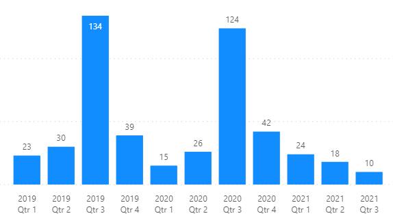 Software Engineer Salary report 2021